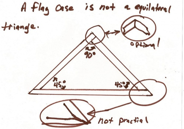 Triangle Troubles - Woodworking Talk - Woodworkers Forum