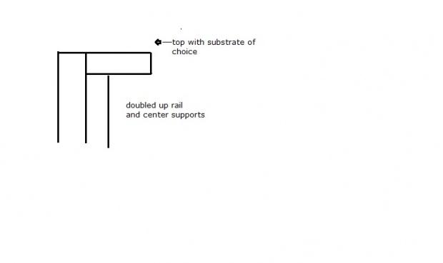 Torsion Box: Am I doing it right?-support-rail.jpg