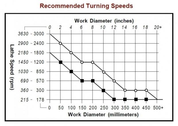 wood lathe speeds